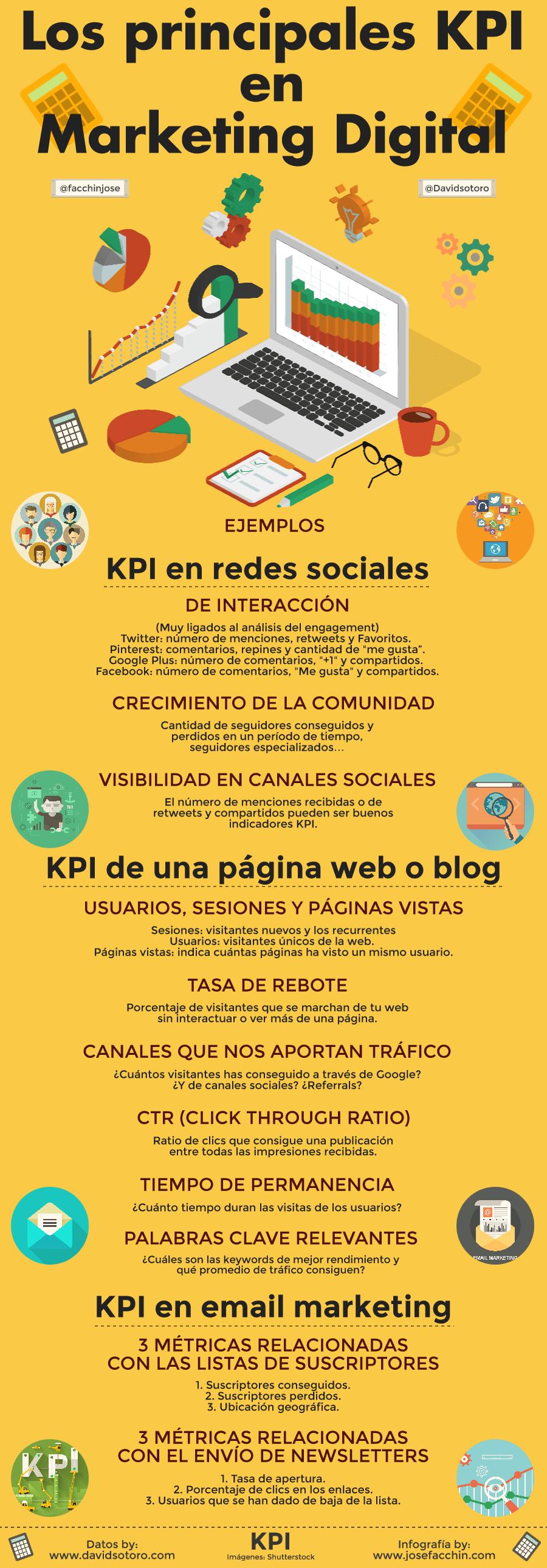 KPI-en-Marketing-Digital