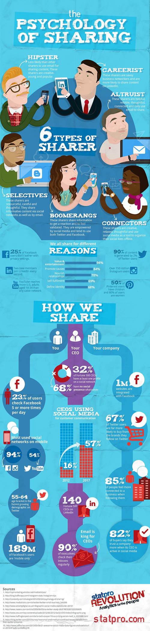 Qué motiva compartir contenido redes sociales infografia